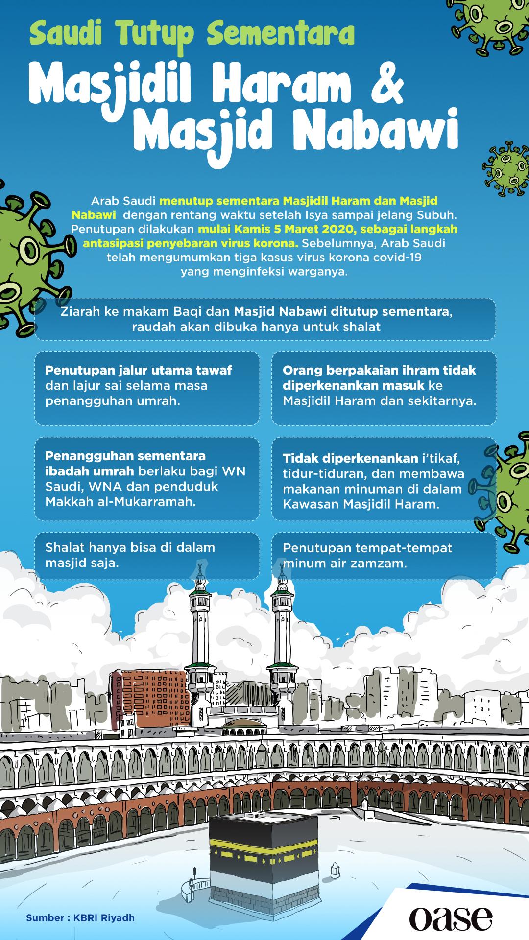 Masjidil Haram dan Nabawi Tutup Sementara